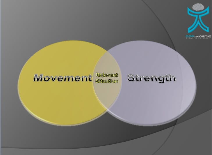 Strength:movement